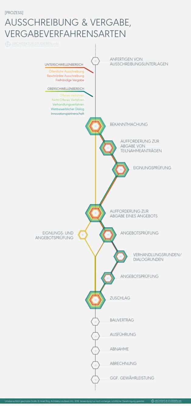 AVA: Ausschreibung und Vergabe in der Architektur; Vergabeverfahrensarten | © Anett Ring, Architektur-studieren.info